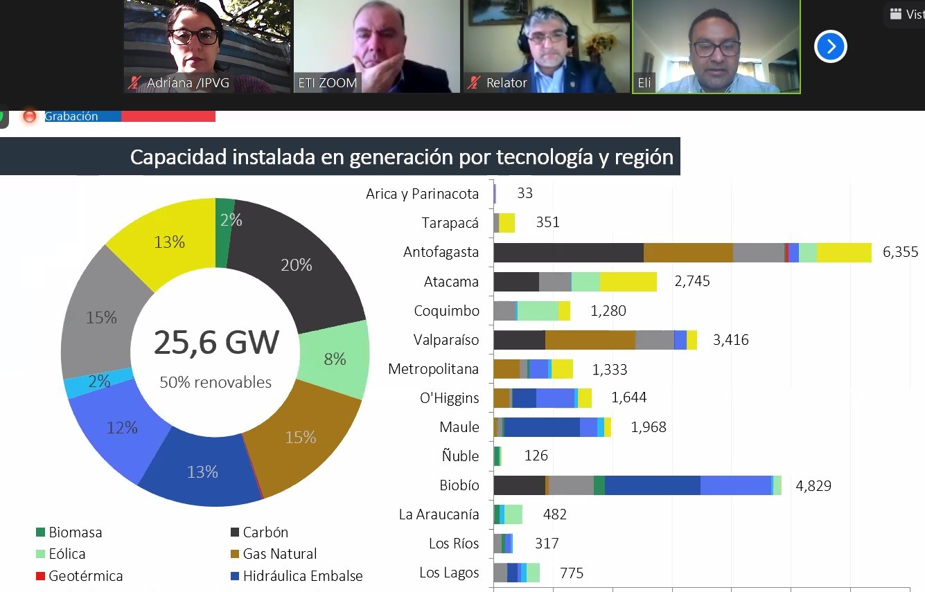 Instituto Virginio Gómez organizó encuentro sobre Innovación del Hidrógeno Verde en Chile